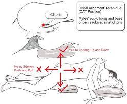 spiegazione posizione del gatto per stimolare il clitoride