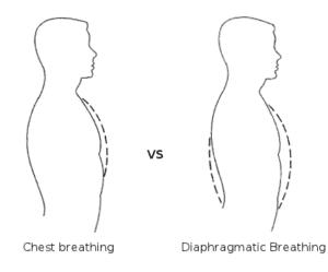 come durare di più a letto con la respirazione